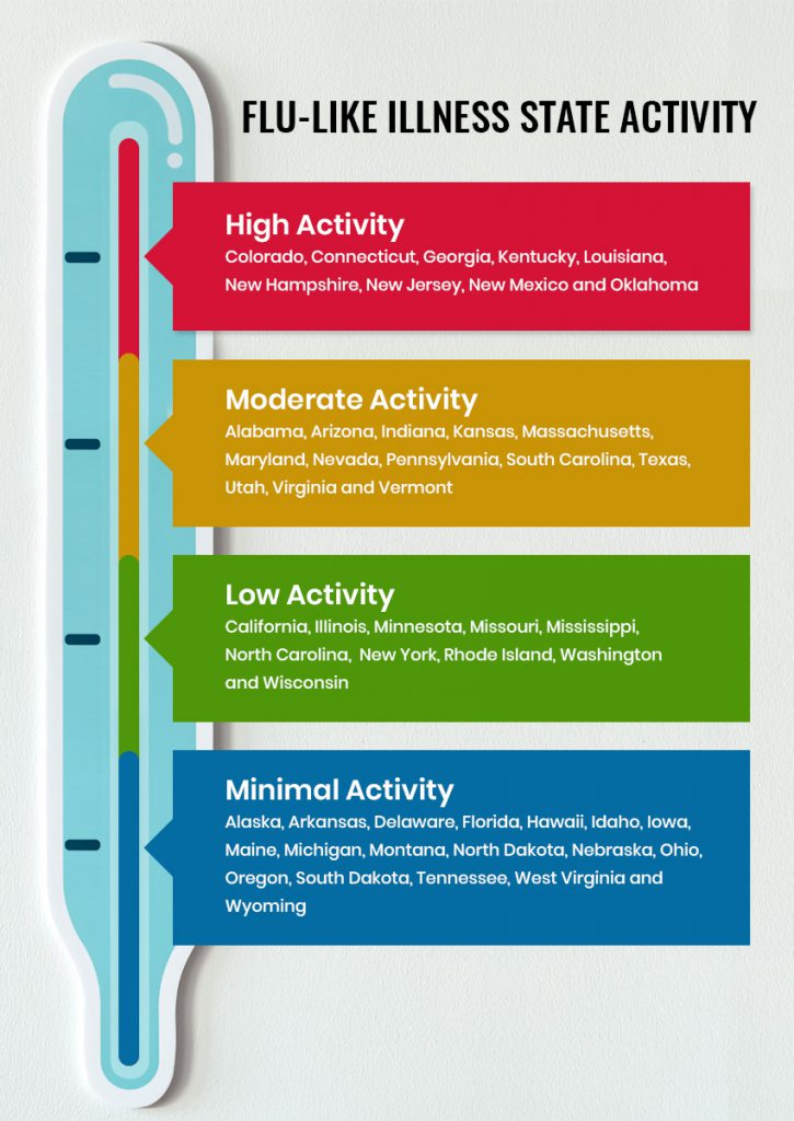 Flu-like-Illness-State-Activity--infographic